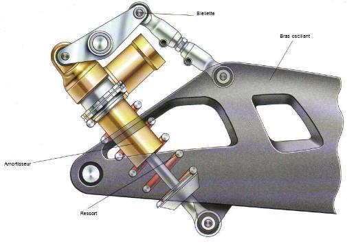bras oscillants moto